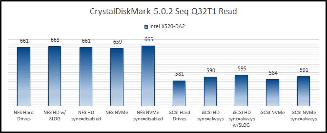 Essbase Performance: Part 4 – Network Storage (CDM) - EPM Marshall